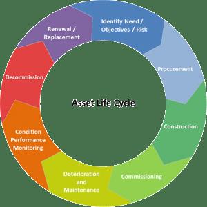 Ph Me Asset Management Life Cycle It Asset Management