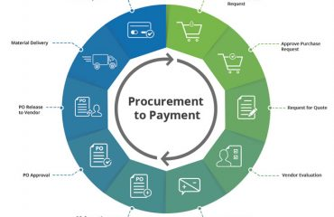asset management lifecycle procurement management