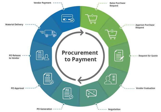 procurement management 11 introduction to procurement management objectives by the end of this section, you should be able to: 1 define the terms purchasing and procurement management 2 explain the perspectives on procurement in business management 3.